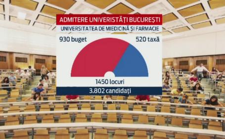 TOPUL celor mai cautate universitati din Capitala. Noua generatie de absolventi se orienteaza catre facultati cu viitor