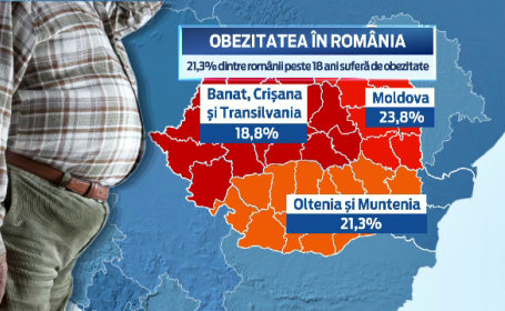 20% dintre adultii din Romania sufera de obezitate. Regiunea care conduce detasat la capitolul persoane supraponderale