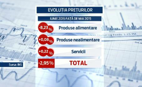 Evolutia preturilor din ultimele 12 luni, o premiera pentru ultimii 25 de ani in Romania. Efectul produs de scaderea TVA