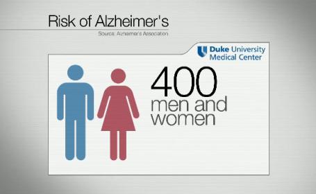 risc Alzheimer - stiri