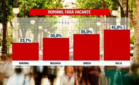 romani concedii