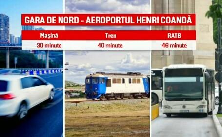 experiment aeroport