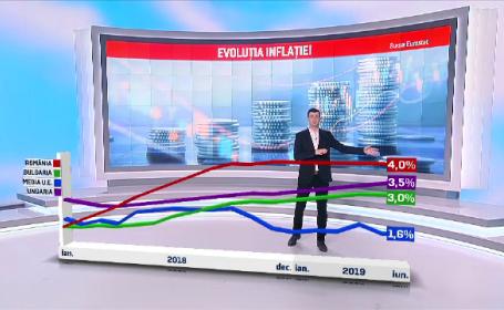Românii, campioni la scumpiri în UE. Inflația este dublă faţă de media Europei