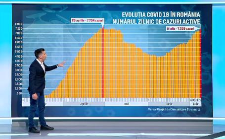 Evoluția cazurilor de Covid-19 în România