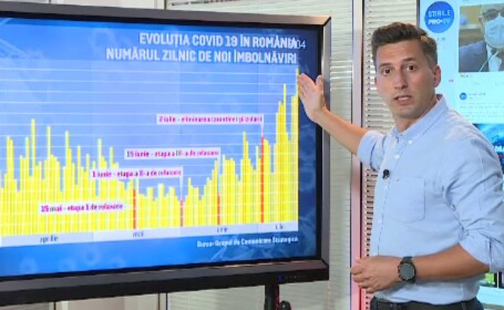 Scenariu sumbru în România: numărul cazurilor de Covid-19 se va dubla într-o lună