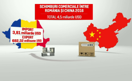 china, investitii romania