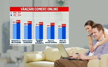 comert online, vanzari online, investitii, magazine online
