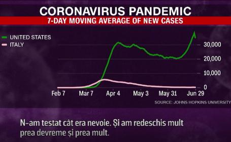 Coronavirusul a făcut mai multe victime în SUA decât patru războaie la un loc