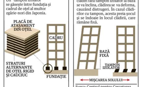 Rezistenta cladiri Japonia