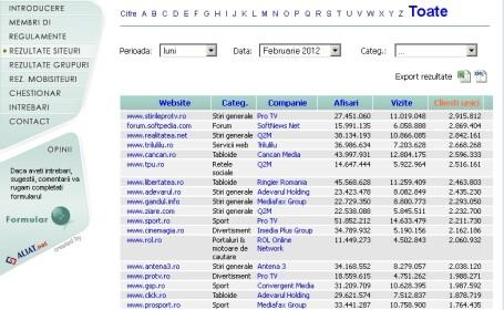 Peste 2.900.000 de romani au facut site-ul StirileProTV.ro lider in clasamentul SATI in februarie