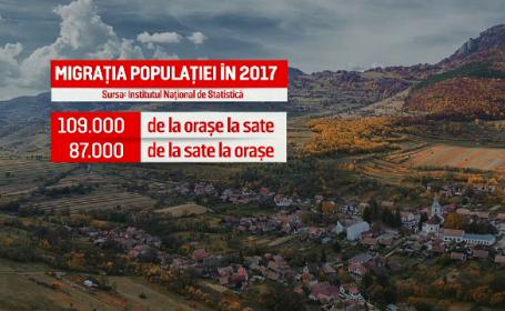 Populația României migrează, mai nou, de la oraș la sat. Cum este explicat fenomenul