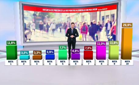 grafica intentie de prezenta la vot