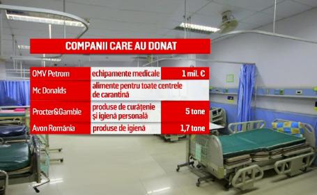 Donatii