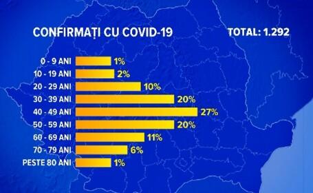 Cine e cea mai tânără persoană din România ucisă de Covid 19