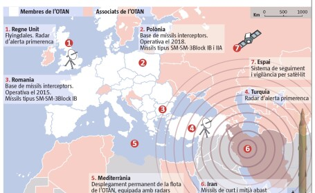 harta scutului antiracheta
