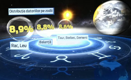 Horoscopul celor nascuti in zodia datoriilor. Cum ii influenteaza astrele pe romani cand isi cheltuiesc banii