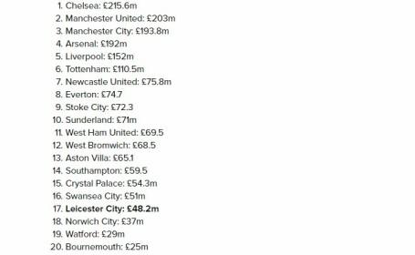 sume cheltuite in Premier League