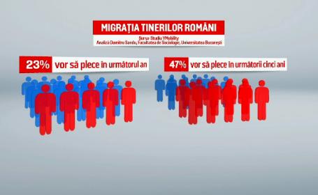 """Jumătate dintre tinerii români vor să plece """"afară"""", iar majoritatea nu iau în calcul o reîntoarcere în țară"""