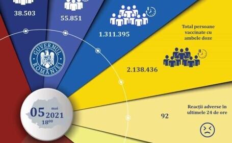Peste 94.000 de persoane, vaccinate în ultimele 24 de ore. Câte reacții adverse s-au înregistrat