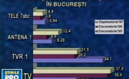 Audientele Pro Tv in 1997