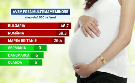 gravide minore
