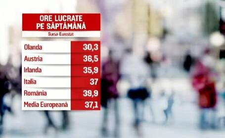 România, codaşă la productivitate. Muncă dezorganizată și program lung