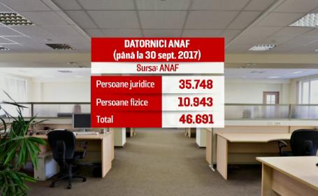 anaf, cod fiscal, salarii, contributii, it, timisoara