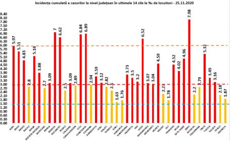 Capitala a înregistrat o creștere a ratei de infectare cu SARS-CoV-2