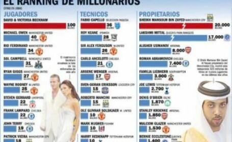 Vezi cine este cel mai bogat jucator din Anglia!