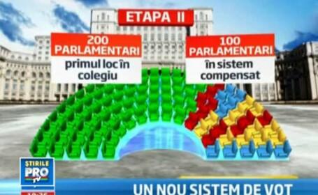 Se schimba modul de vot pentru alegerile parlamentare. Din 300 de alesi, 100 vor fi \