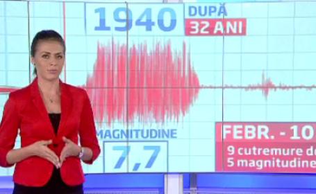 istoric cutremure