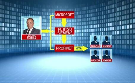 Microsoft, Claudiu Florica