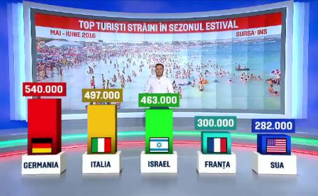 Numarul record de turisti inregistrat de Romania in vara lui 2016. Din ce tari am atras cei mai multi vizitatori