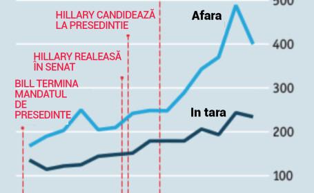 Grafic discursuri Clinton