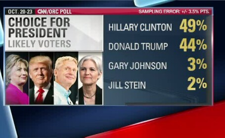 Hillary Clinton are 5 procente peste adversarul ei Donald Trump, in cel mai recent sondaj. \
