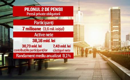 Pilonul II de Pensii a împlinit 10 ani. Cât au câștigat cei ce au cotizat întreaga perioadă