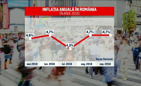 A opta lună, cea mai mare rată anuală a inflaţiei din UE. Cu cât au crescut prețurile