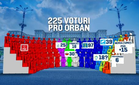 calcule parlament majoritate