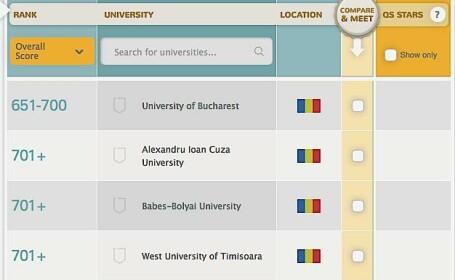 Clasamentul International al Universitatilor 2014: Patru universitati din Romania - in top 800 mondial