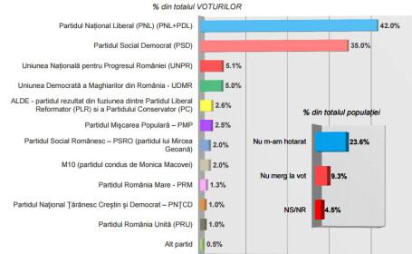 sondaj INSCOP alegeri parlamentare