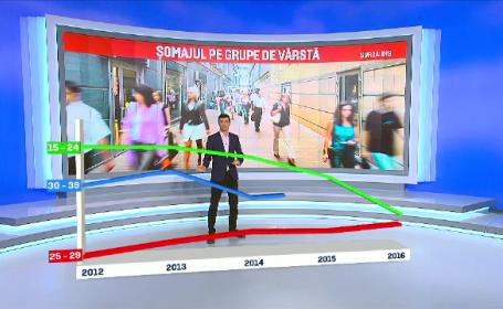 Somajul in randul tinerilor scade in Romania. In ce domenii vor sa se angajeze oamenii care cauta joburi pe internet