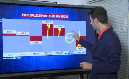 rectificare bugetară