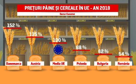 Avem cea mai ieftină pâne din Europa. România, fruntașă la exportul de grâu în Uniune