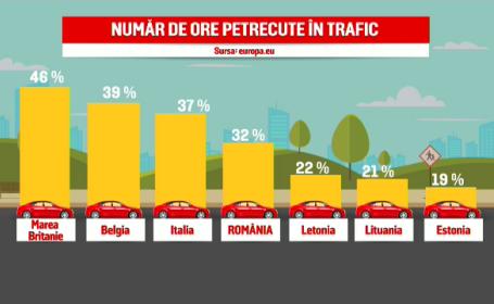 trafic in Romania