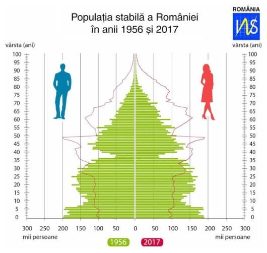 Populatie INS