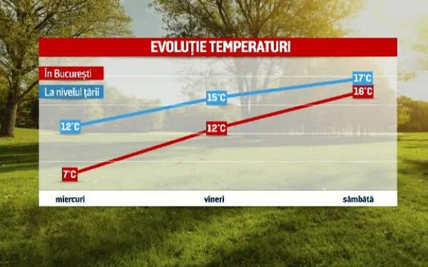 Temperaturi mici și ploi. Prognoza meteo pentru următoarele trei luni