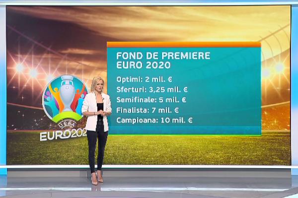 Câți bani încasează echipele de la EURO 2020. Campioana ia peste 30 de milioane de euro