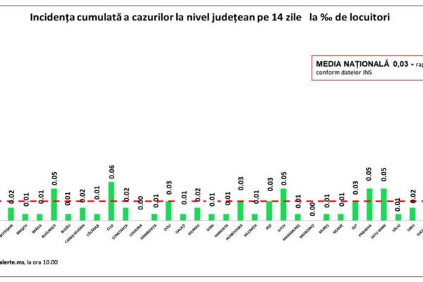 Incidența cazurilor de Covid-19 în România. Cele mai multe cazuri, înregistrate în București
