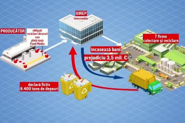 Escrocherie cu deșeuri de 3,5 milioane de euro. Firme-fantomă au încasat bani pentru reciclări inexistente