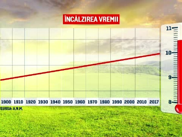 temperaturi romania